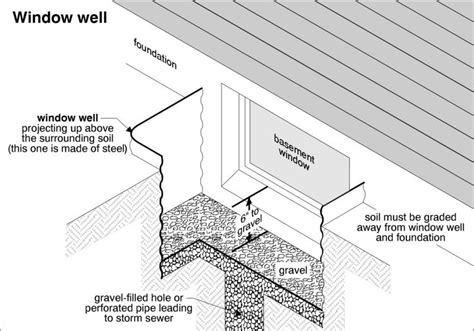 basement window well drainage window well repair and installation new forte waterproofing
