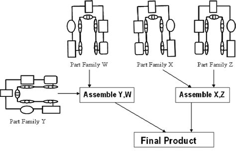 layout design in production and operation management process choice and production layout