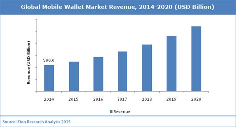 i mobile market global mobile wallet market industry analysis size