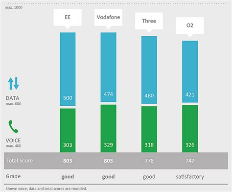 ee mobile network ee and vodafone named best uk mobile networks for calls