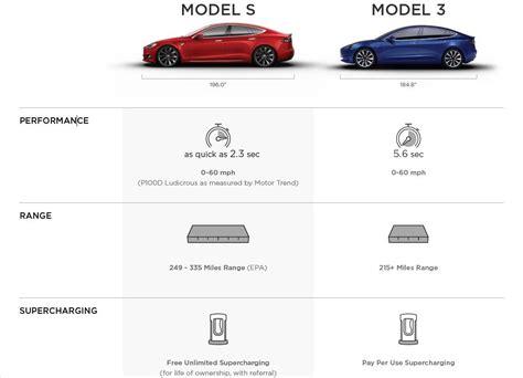 Tesla Payment Plan Tesla Model 3 Details Revealed 0 60mph In 5 6 Seconds