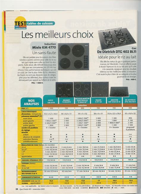 Plaque De Cuisson Induction Comparatif by Que Choisir Plaque De Cuisson Induction