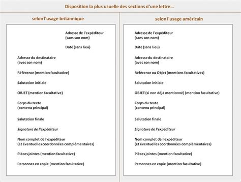 Lettre De Motivation Anglais Quand On Ne Connait Pas Le Destinataire Formule De Politesse Avocat Les Bons Termes 224 Employer
