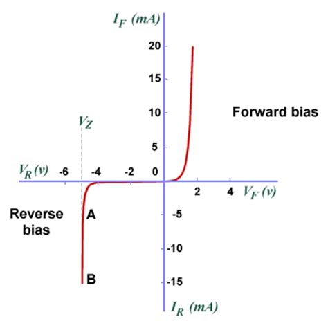 diode forward bias curve the diode