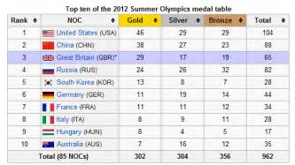 who won the 2012 olympics don t quit your day