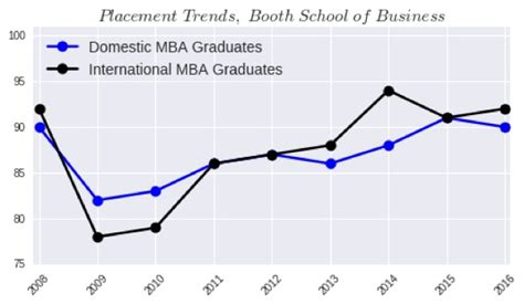 International Mba Vs Mba by Is An Mba In The U S Worth It For International Students