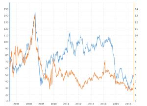 crude oil vs propane prices 10 year daily chart