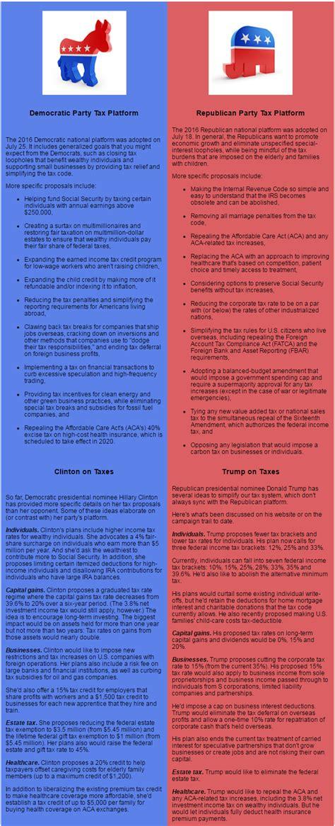 Democratic Vs Republican Essay compare and contrast essay on democ