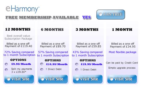 How To Search For On Eharmony Eharmony Subscription Prices