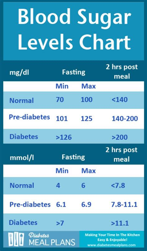 printable blood sugar charts normal high