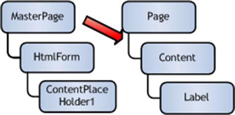 ASP.NET , C#.net , VB.net: ASP.Net 2.0   Master Pages