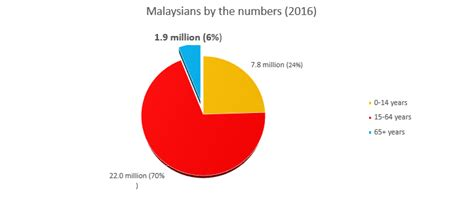 Pie Malaysia imoney archives page 2 of 2 malaysian financial