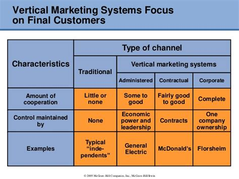Vertical Marketing System Mba by Place And Development Of Channel Systems