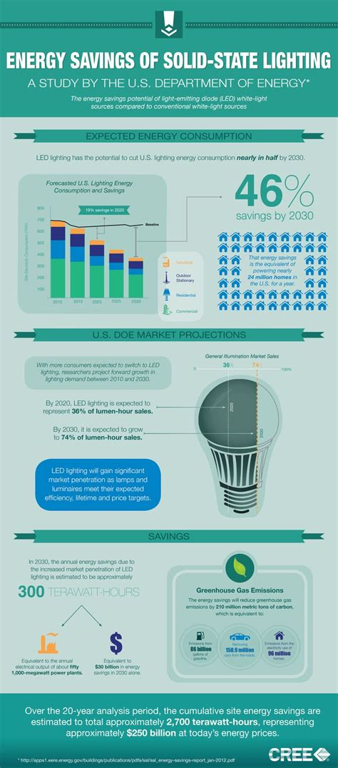 information about light energy 23 best amazing led technology images on led