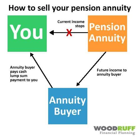 sell my annuity sell my annuity 28 images defendants and their