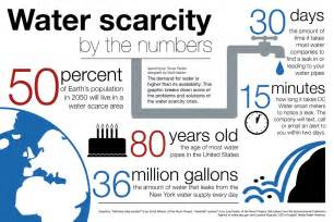 Causes Of Scarcity Of Water Essay by It S World Water Day 5 Shocking Facts About Water Scarcity That Will Make You Cry A River