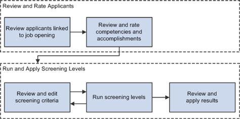 Talent Acquisition Manager Description by Peoplesoft Talent Acquisition Manager Raistachdown