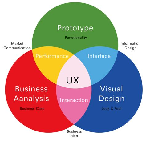 ux design process diagram ux design 10 things travel websites can teach you hongkiat