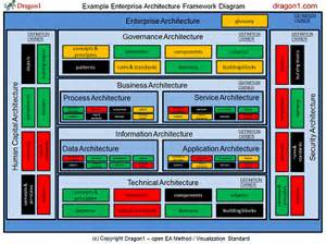 Business Architecture Framework Template How To Create An Enterprise Architecture Framework Diagram