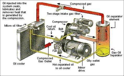 Buku Teknik Penerbangan Jeppesen Gas Turbine Engine cara kerja kompresor rotary artikel teknologi indonesia