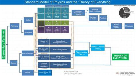 physics flowchart theory of everything what is it all about m 233 taphysicien