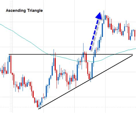 candlestick pattern descending triangle forex candlestick continuation pattern tutorial 1