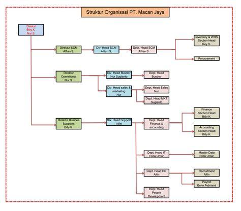membuat struktur organisasi html agung konsultan hrd pt macan jaya struktur organisasi ho di pt macan jaya