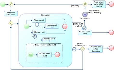 exercice diagramme de flux d information diagrammes de collaboration et de processus bpmn