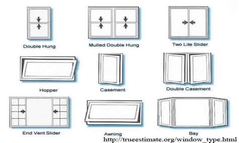 types of architecture homes architectural windows window types architecture