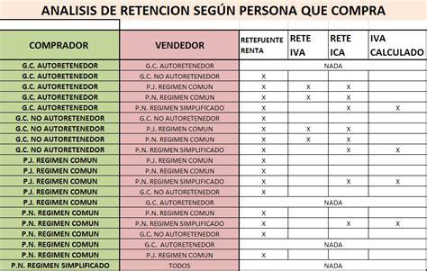retencion 2016 de regimen simplificado a regimen comun registros contables 2 retencion en la fuente