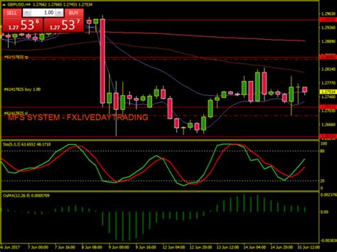 forex live trading room forex day trading room learn forex day trading forex