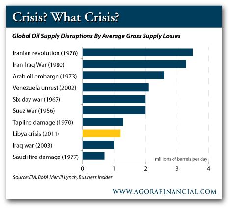 overstating the disruption in libyan oil production the