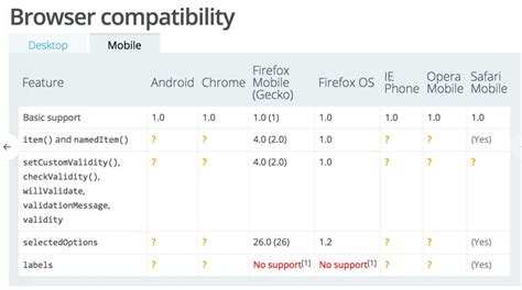 mobile browser compatibility what does the question on mdn browser