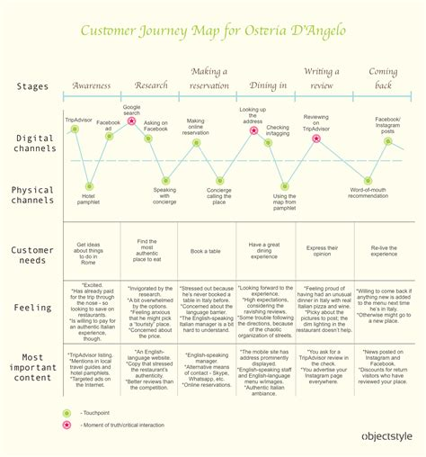 Ux Cafe Using Customer Journey Maps To Improve User Experience Dzone Agile Customer Review Website Template