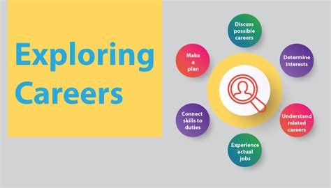 careering the pocket guide to exploring your future career books parents