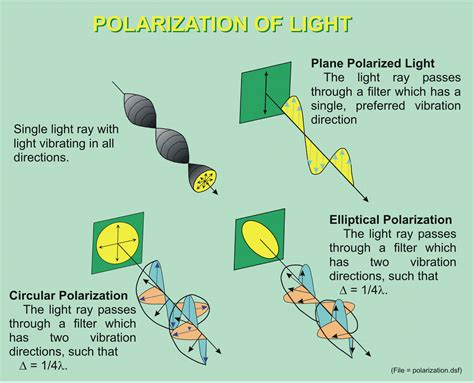 Polarization Of Light by Properties Of Light