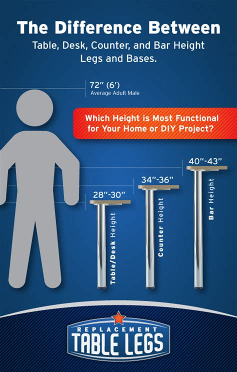 average bar top height table leg height differences for desks counters and bars