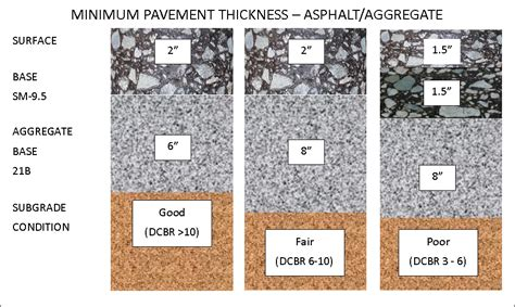 Heavy Duty Asphalt Pavement Section by Virginia Asphalt Association