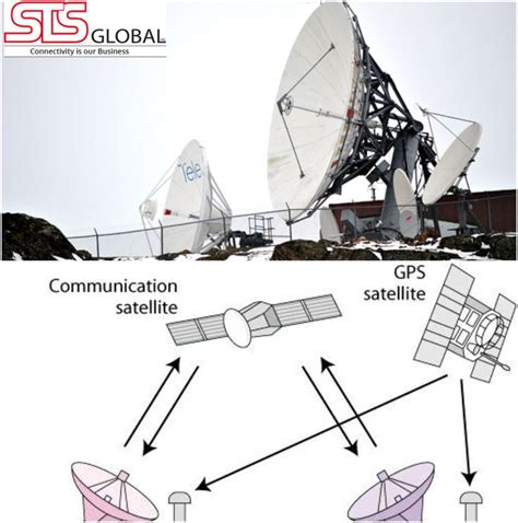 Global Mobile Satellite Communications Theory 21 best satellite communication equipment images on communication modern and remote