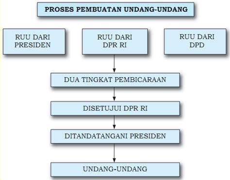 Kaos Singlet Tanpa Lengan Plants Vs Zombies 1 Tpl Arg15 Pria proses penyusunan undang undang versuskingqueen