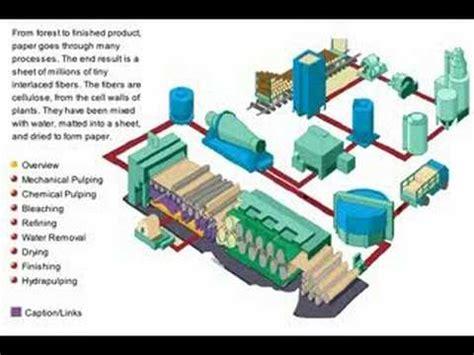 Paper Process - paper processes