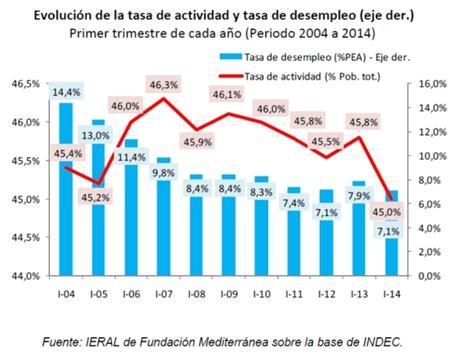 tasa de desempleo en el ultimo trimestre argentina 2016 desempleo argentino desenmascarando las falsas doctrinas