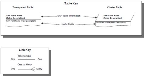 sap table relations version 1 0 0 abap stechies