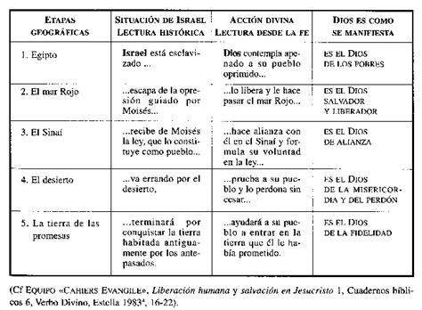 preguntas de la biblia del libro de genesis el libro de exodo newhairstylesformen2014