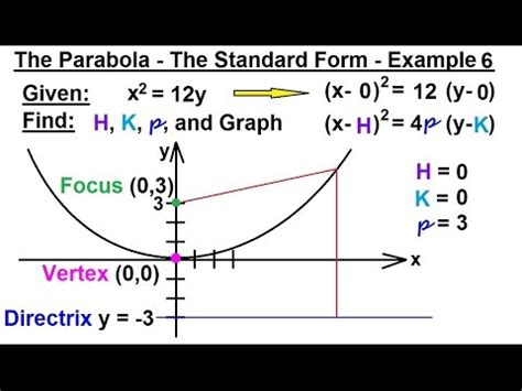 precalculus conic sections precalculus algebra review conic sections 12 of 27