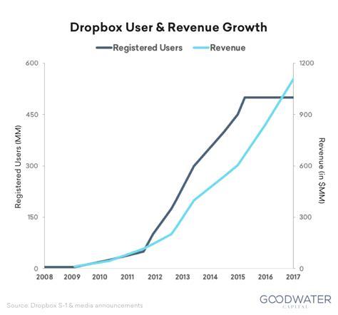 dropbox revenue understanding dropbox consumerizing the cloud goodwater
