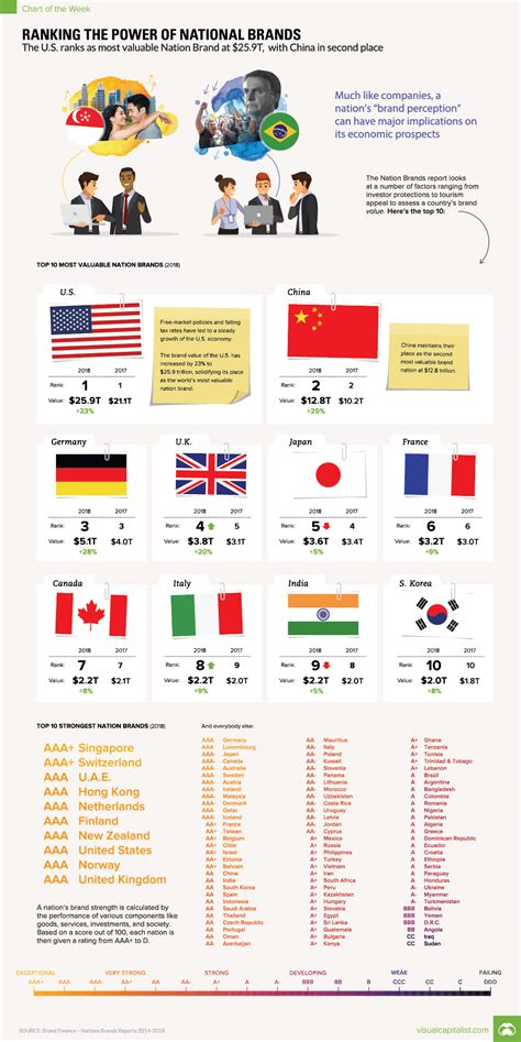 Chart Ranking The World S Most Valuable Brands by Chart Ranking The World S Most Valuable Nation Brands