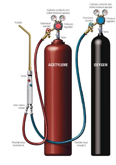 Oxygen Acetylene Cylinders Quality Oxygen Acetylene Cylinders For Sale Hose Caused By Flashback In Oxygen And Acetylene Hoses Imca