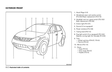 2003 nissan murano fuse box diagram wiring diagram gw