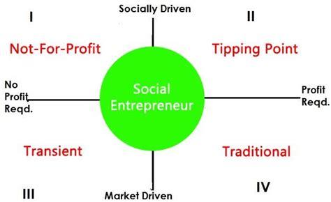 Top Social Entreprenureship Mba by 75 Best Social Entrepreneurship Images On